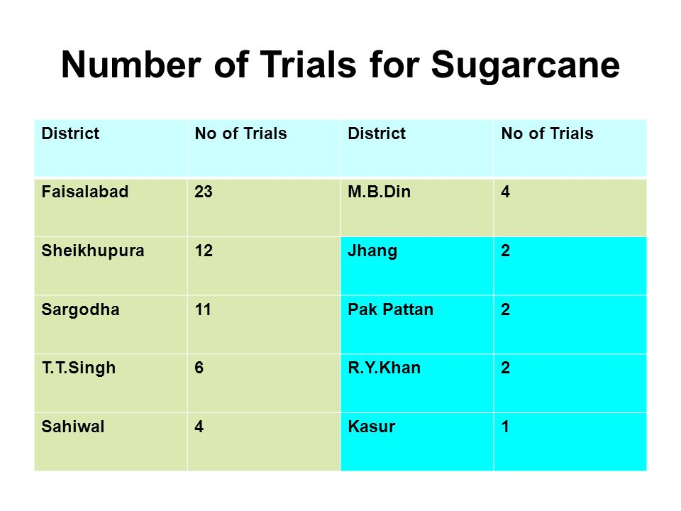 Number of Trials for Sugarcane DistrictNo of TrialsDistrictNo of Trials Faisalabad23M.B.Din4 Sheikhupura12Jhang2 Sargodha11Pak Pattan2 T.T.Singh6R.Y.Khan2 Sahiwal4Kasur1