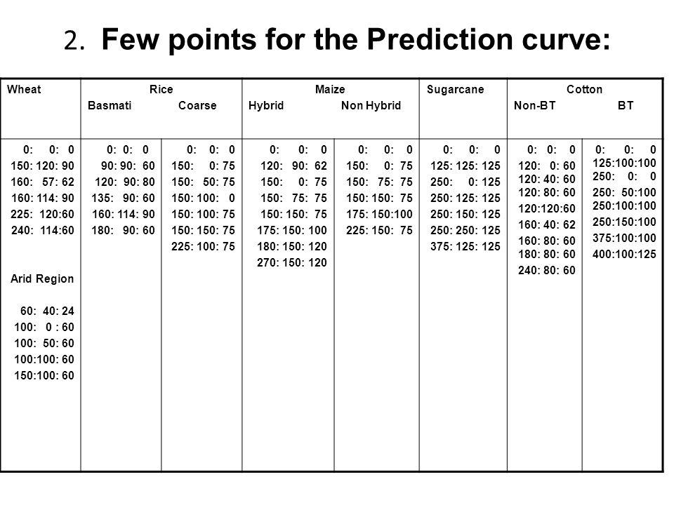 2. Few points for the Prediction curve: WheatRice Basmati Coarse Maize Hybrid Non Hybrid SugarcaneCotton Non-BT BT 0: 0: 0 150: 120: 90 160: 57: 62 16