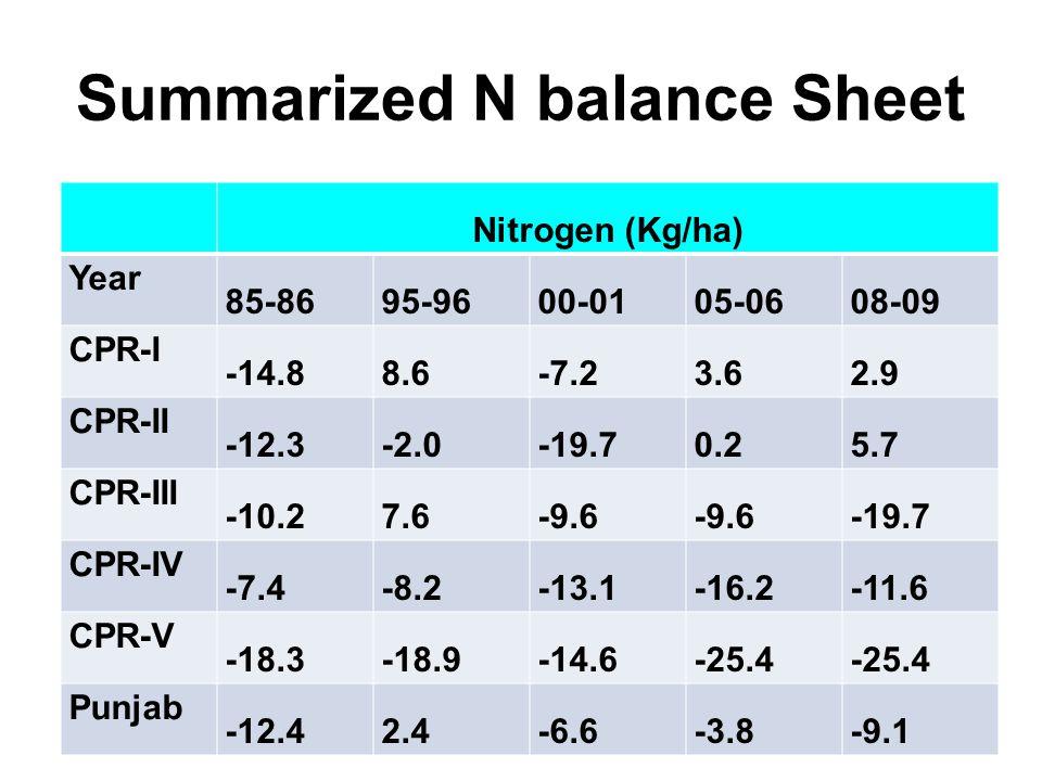 Summarized N balance Sheet Nitrogen (Kg/ha) Year 85-8695-9600-0105-0608-09 CPR-I -14.88.6-7.23.62.9 CPR-II -12.3-2.0-19.70.25.7 CPR-III -10.27.6-9.6 -19.7 CPR-IV -7.4-8.2-13.1-16.2-11.6 CPR-V -18.3-18.9-14.6-25.4 Punjab -12.42.4-6.6-3.8-9.1