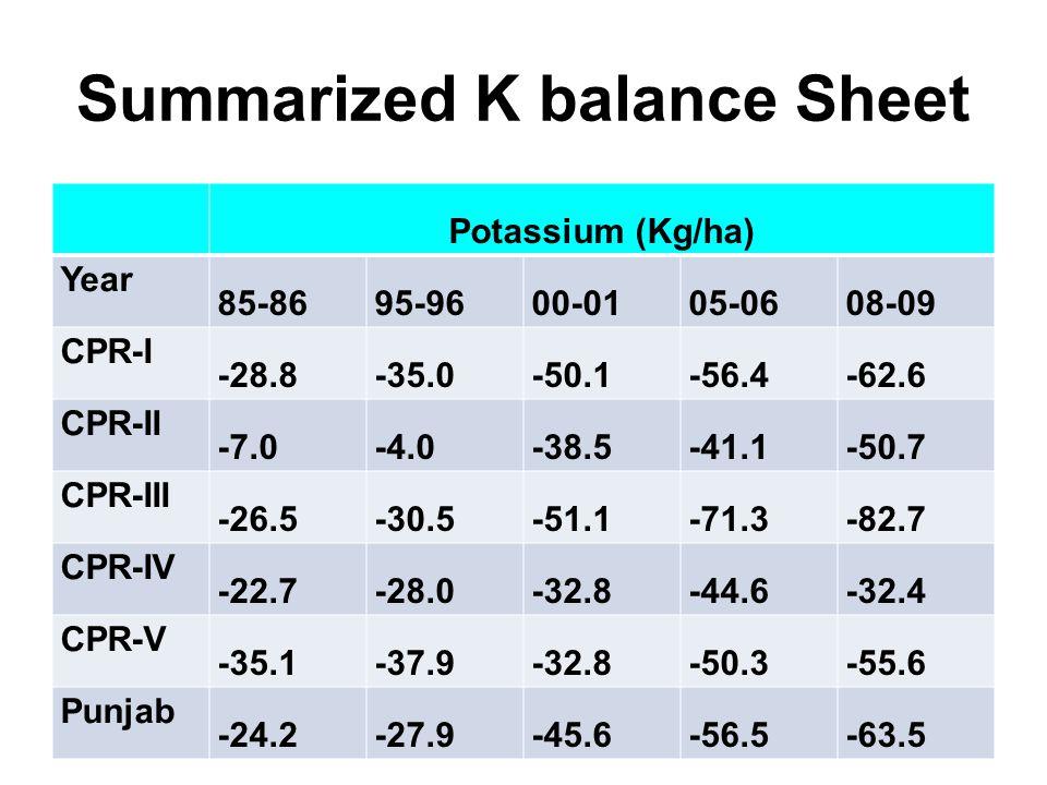 Summarized K balance Sheet Potassium (Kg/ha) Year 85-8695-9600-0105-0608-09 CPR-I -28.8-35.0-50.1-56.4-62.6 CPR-II -7.0-4.0-38.5-41.1-50.7 CPR-III -26.5-30.5-51.1-71.3-82.7 CPR-IV -22.7-28.0-32.8-44.6-32.4 CPR-V -35.1-37.9-32.8-50.3-55.6 Punjab -24.2-27.9-45.6-56.5-63.5