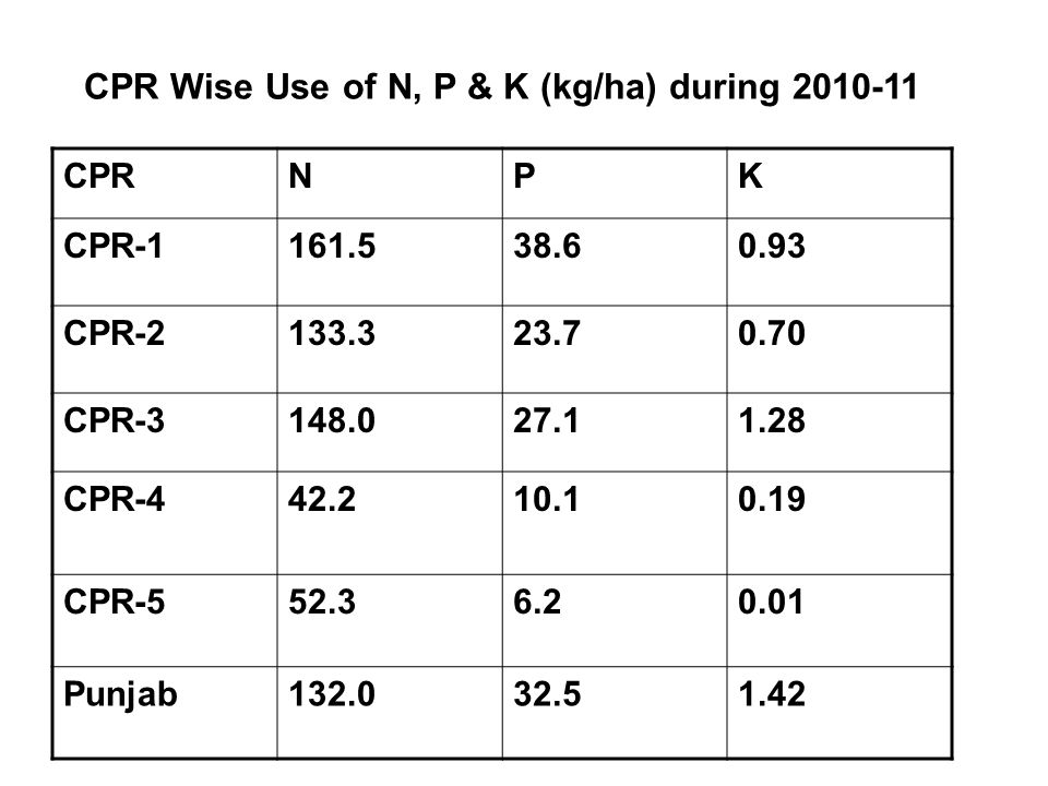 CPR Wise Use of N, P & K (kg/ha) during 2010-11 CPRNPK CPR-1161.538.60.93 CPR-2133.323.70.70 CPR-3148.027.11.28 CPR-442.210.10.19 CPR-552.36.20.01 Punjab132.032.51.42
