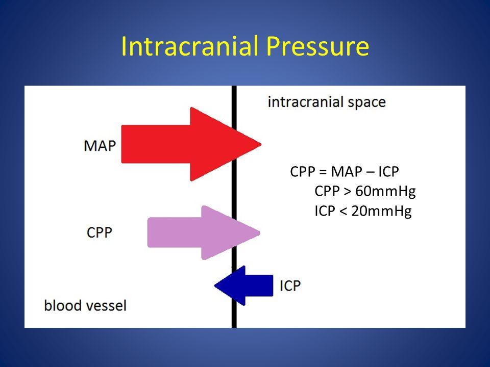 Intracranial Pressure CPP = MAP – ICP CPP > 60mmHg ICP < 20mmHg