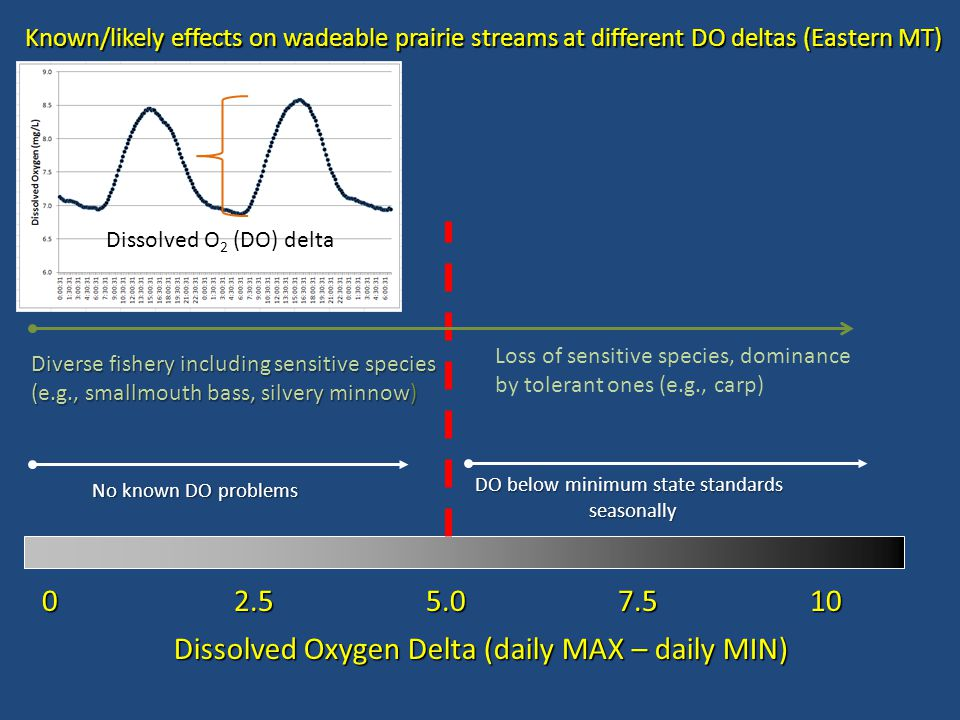 0 2.5 5.07.510 Dissolved Oxygen Delta (daily MAX – daily MIN) Known/likely effects on wadeable prairie streams at different DO deltas (Eastern MT) No