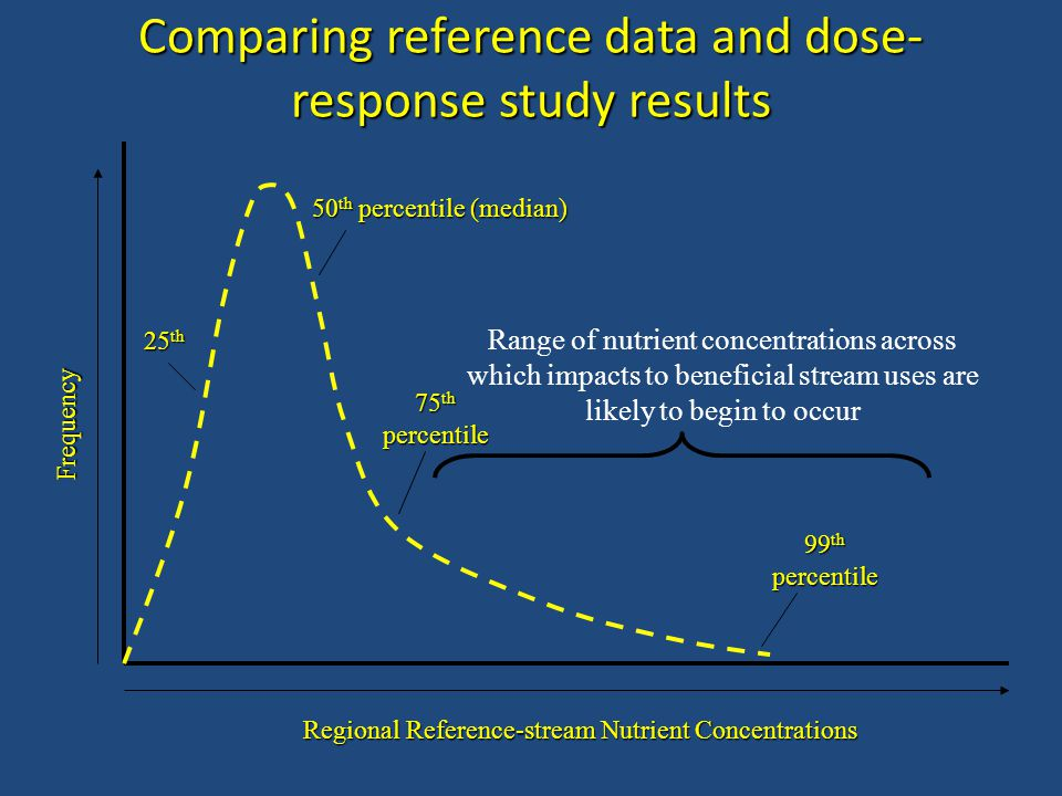 Comparing reference data and dose- response study results Frequency Regional Reference-stream Nutrient Concentrations 50 th percentile (median) 75 th