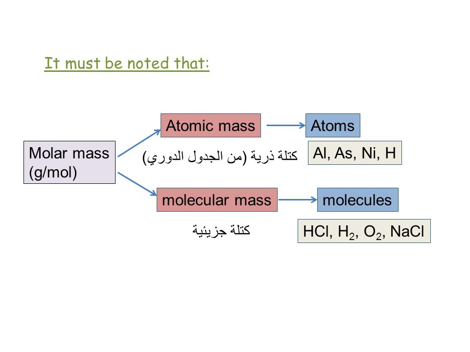 Molar mass (g/mol) Atomic mass molecular mass Atoms molecules Al, As, Ni, H HCl, H 2, O 2, NaCl كتلة ذرية ( من الجدول الدوري ) كتلة جزيئية It must be noted that: