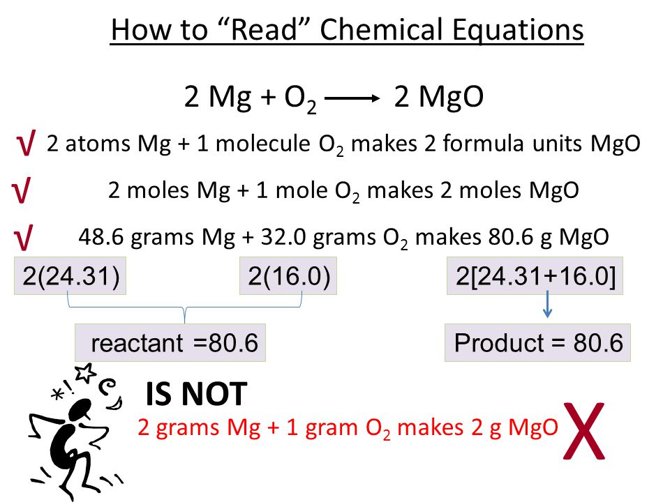 How to Read Chemical Equations 2 Mg + O 2 2 MgO 2 atoms Mg + 1 molecule O 2 makes 2 formula units MgO 2 moles Mg + 1 mole O 2 makes 2 moles MgO 48.6 grams Mg + 32.0 grams O 2 makes 80.6 g MgO IS NOT 2 grams Mg + 1 gram O 2 makes 2 g MgO 2(24.31)2(16.0)2[24.31+16.0] reactant =80.6Product = 80.6 √ √ √ X