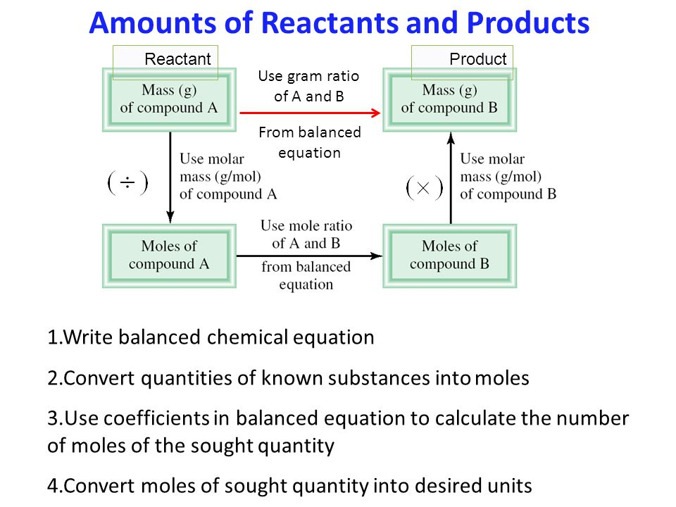 1.Write balanced chemical equation 2.Convert quantities of known substances into moles 3.Use coefficients in balanced equation to calculate the number of moles of the sought quantity 4.Convert moles of sought quantity into desired units Amounts of Reactants and Products ReactantProduct Use gram ratio of A and B From balanced equation