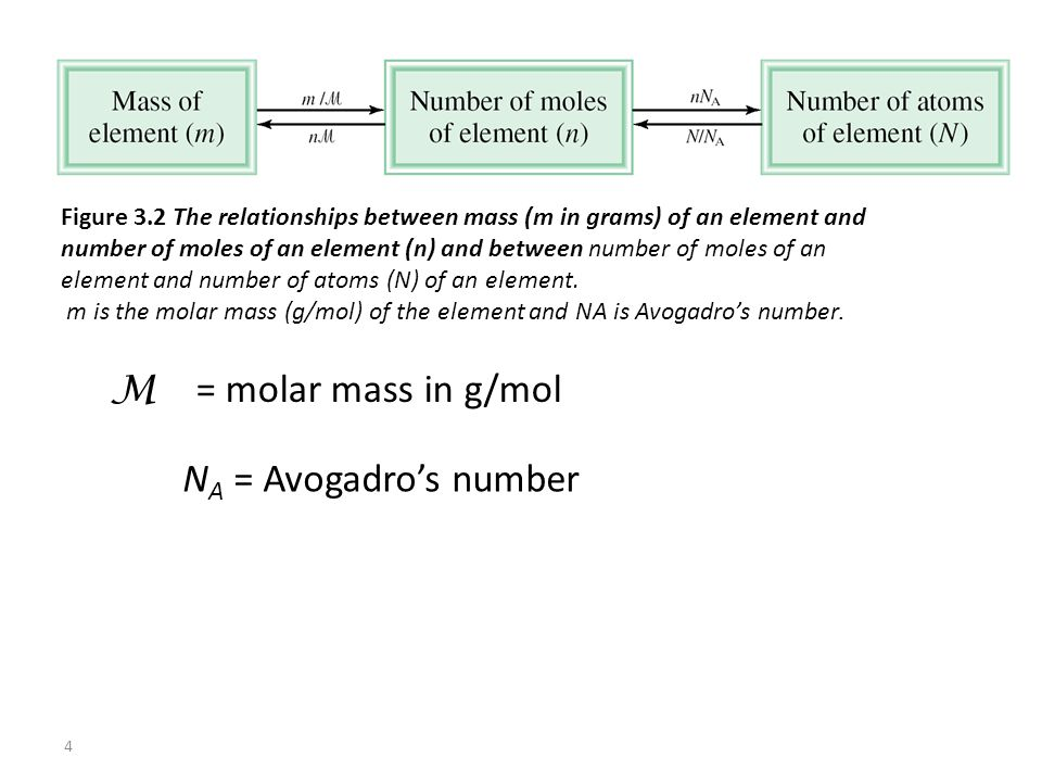 4 M = molar mass in g/mol N A = Avogadro's number Figure 3.2 The relationships between mass (m in grams) of an element and number of moles of an element (n) and between number of moles of an element and number of atoms (N) of an element..
