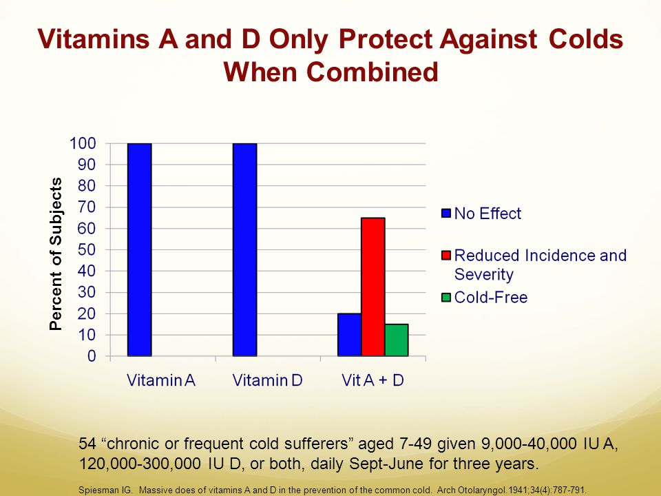 "Vitamins A and D Only Protect Against Colds When Combined 54 ""chronic or frequent cold sufferers"" aged 7-49 given 9,000-40,000 IU A, 120,000-300,000 I"
