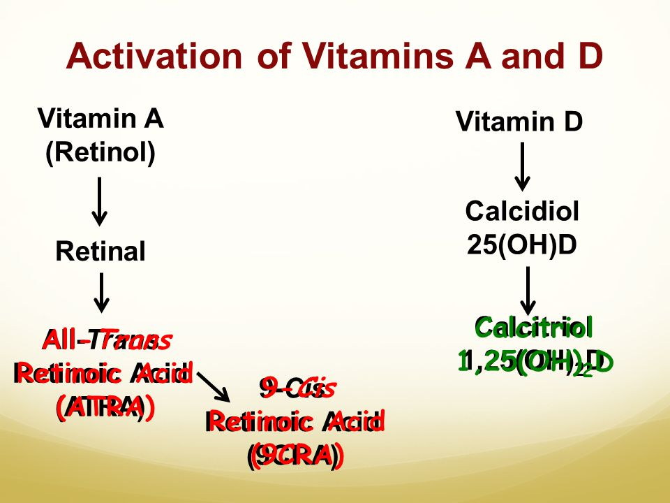 Activation of Vitamins A and D Vitamin A (Retinol) Retinal All-Trans Retinoic Acid (ATRA) 9-Cis Retinoic Acid (9CRA) Vitamin D Calcidiol 25(OH)D Calci