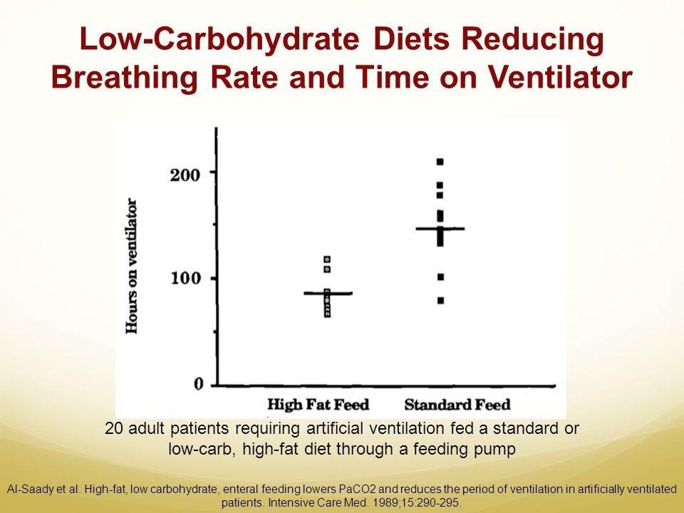 Low-Carbohydrate Diets Reducing Breathing Rate and Time on Ventilator 20 adult patients requiring artificial ventilation fed a standard or low-carb, h