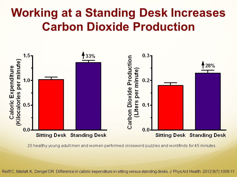 Working at a Standing Desk Increases Carbon Dioxide Production Reiff C, Marlatt K, Dengel DR. Difference in caloric expenditure in sitting versus stan