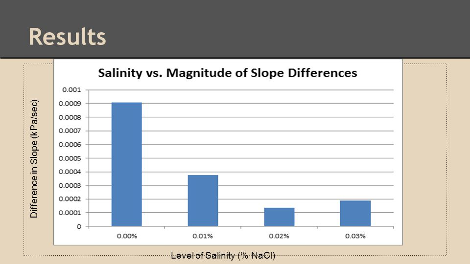 Results Difference in Slope (kPa/sec) Level of Salinity (% NaCl)