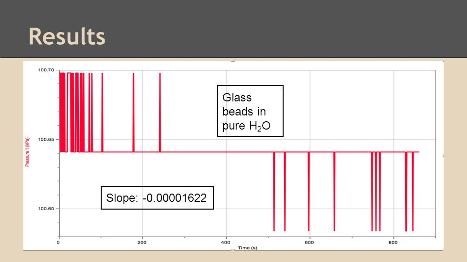 Results Glass beads in pure H 2 O Slope: -0.00001622