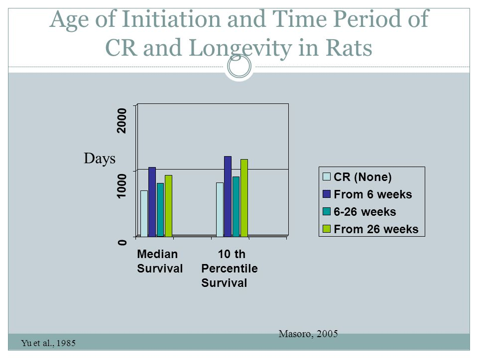 Yu et al., 1985 Age of Initiation and Time Period of CR and Longevity in Rats 0 1000 2000 Median Survival 10 th Percentile Survival CR (None) From 6 w