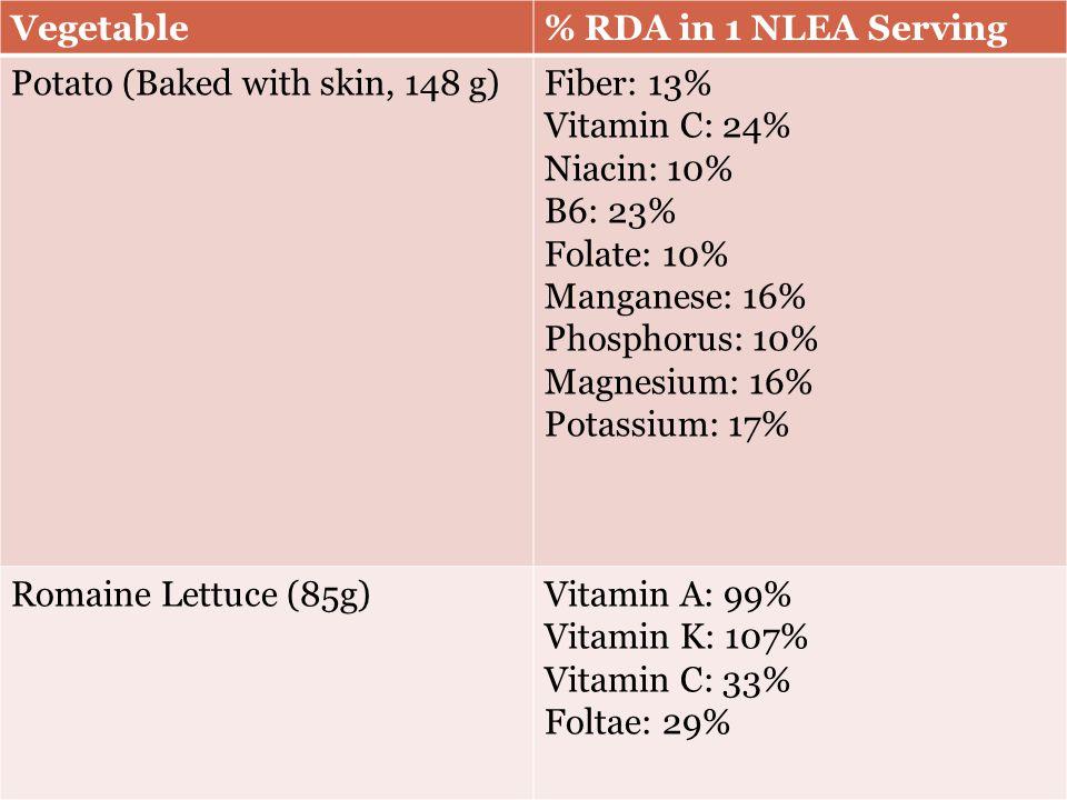 Vegetable% RDA in 1 NLEA Serving Potato (Baked with skin, 148 g)Fiber: 13% Vitamin C: 24% Niacin: 10% B6: 23% Folate: 10% Manganese: 16% Phosphorus: 10% Magnesium: 16% Potassium: 17% Romaine Lettuce (85g)Vitamin A: 99% Vitamin K: 107% Vitamin C: 33% Foltae: 29%