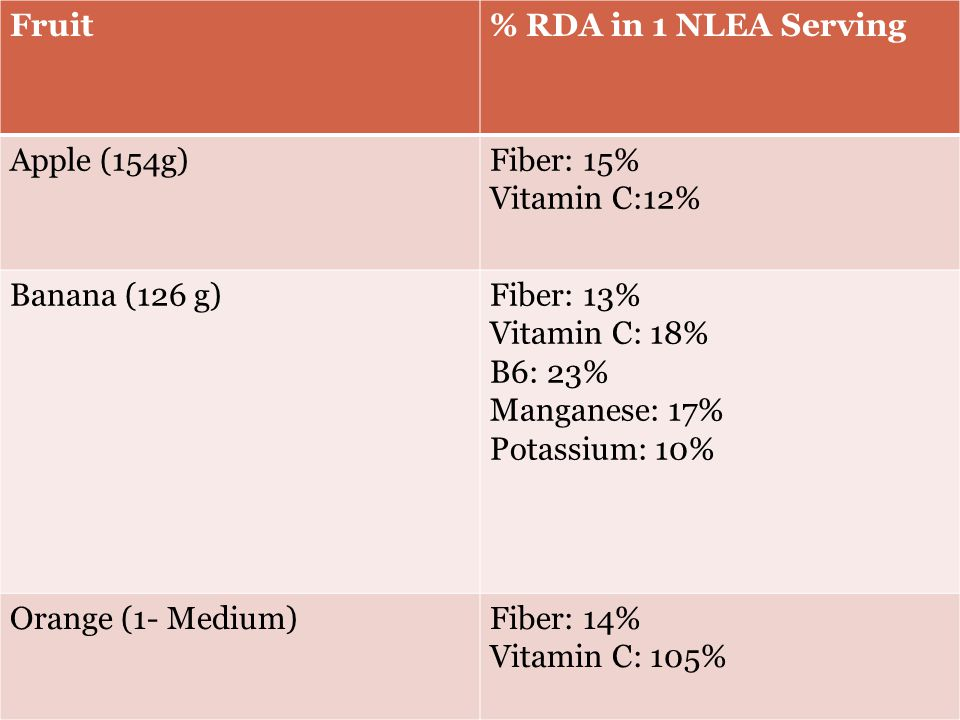Fruit% RDA in 1 NLEA Serving Apple (154g)Fiber: 15% Vitamin C:12% Banana (126 g)Fiber: 13% Vitamin C: 18% B6: 23% Manganese: 17% Potassium: 10% Orange