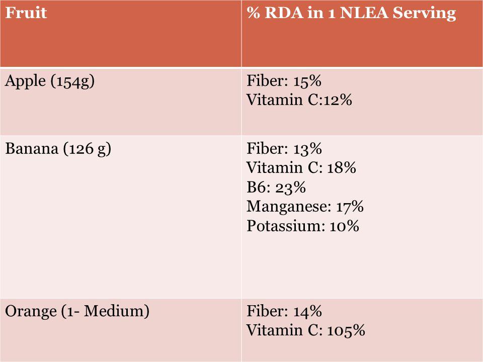 Fruit% RDA in 1 NLEA Serving Apple (154g)Fiber: 15% Vitamin C:12% Banana (126 g)Fiber: 13% Vitamin C: 18% B6: 23% Manganese: 17% Potassium: 10% Orange (1- Medium)Fiber: 14% Vitamin C: 105%