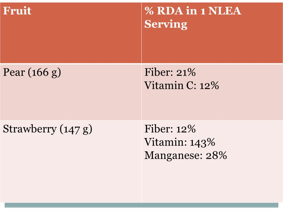 Fruit% RDA in 1 NLEA Serving Pear (166 g)Fiber: 21% Vitamin C: 12% Strawberry (147 g)Fiber: 12% Vitamin: 143% Manganese: 28%