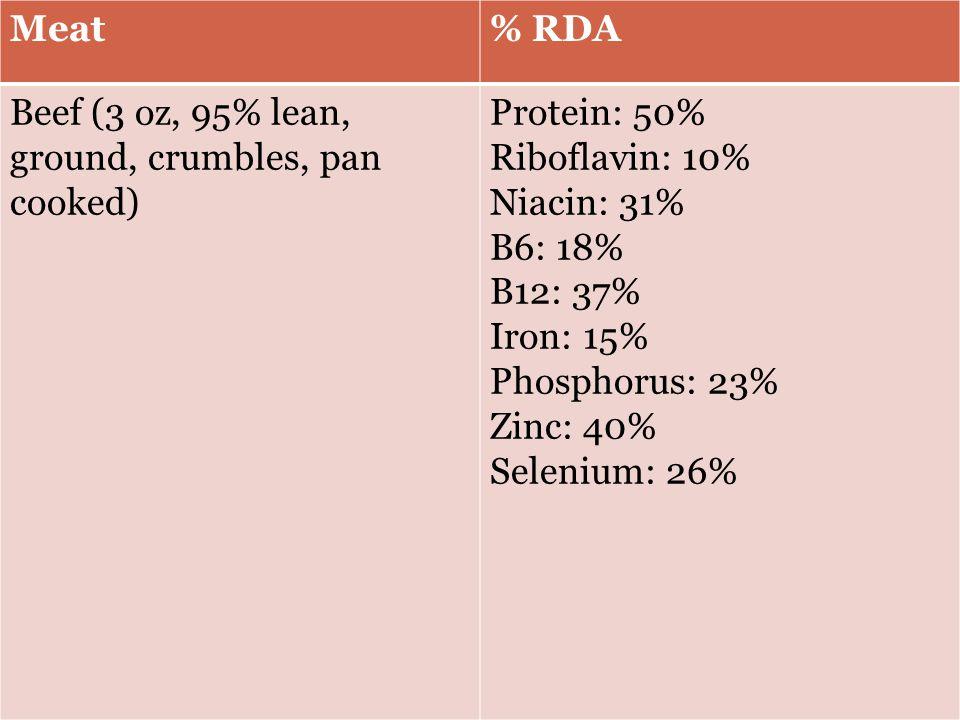Meat% RDA Beef (3 oz, 95% lean, ground, crumbles, pan cooked) Protein: 50% Riboflavin: 10% Niacin: 31% B6: 18% B12: 37% Iron: 15% Phosphorus: 23% Zinc: 40% Selenium: 26%