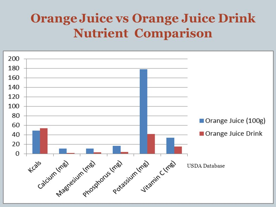 Orange Juice vs Orange Juice Drink Nutrient Comparison USDA Database