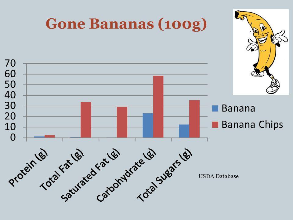 Gone Bananas (100g) 0 10 20 30 40 50 60 70 Banana Banana Chips USDA Database