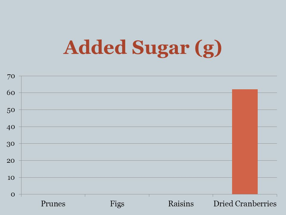 Added Sugar (g)