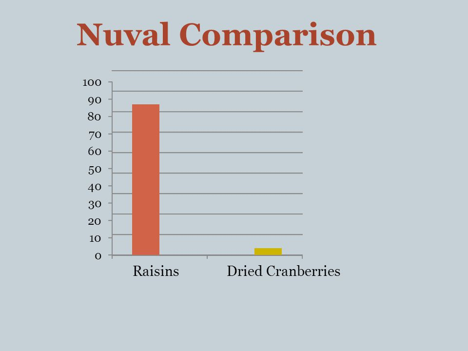 0 10 20 30 40 50 60 70 80 90 100 RaisinsDried Cranberries Nuval Comparison