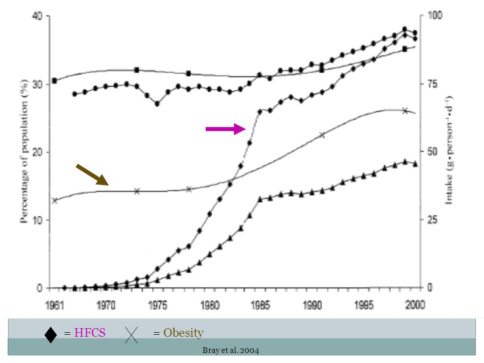 = HFCS = Obesity Bray et al. 2004