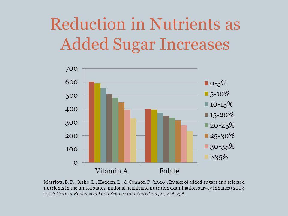 Reduction in Nutrients as Added Sugar Increases Marriott, B.
