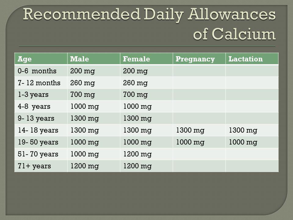 AgeMaleFemalePregnancyLactation 0-6 months200 mg 7- 12 months260 mg 1-3 years700 mg 4-8 years1000 mg 9- 13 years1300 mg 14- 18 years1300 mg 19- 50 years1000 mg 51- 70 years1000 mg1200 mg 71+ years1200 mg