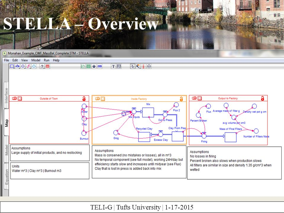 STELLA – Overview TELI-G | Tufts University | 1-17-2015 Stocks flows connectors LinksSector frames Graph table Erase Copy View the math behind the model Edit the values in stocks and flows Visualize the system in this tab (start here) Interact with the simulation – add buttons, etc