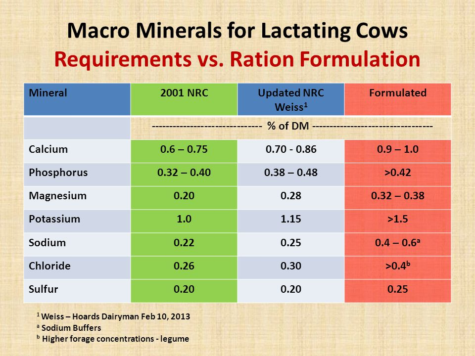 Macro Minerals for Lactating Cows Requirements vs.