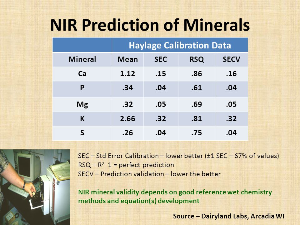NIR Prediction of Minerals Haylage Calibration Data MineralMeanSECRSQSECV Ca1.12.15.86.16 P.34.04.61.04 Mg.32.05.69.05 K2.66.32.81.32 S.26.04.75.04 Source – Dairyland Labs, Arcadia WI SEC – Std Error Calibration – lower better (±1 SEC – 67% of values) RSQ – R 2 1 = perfect prediction SECV – Prediction validation – lower the better NIR mineral validity depends on good reference wet chemistry methods and equation(s) development