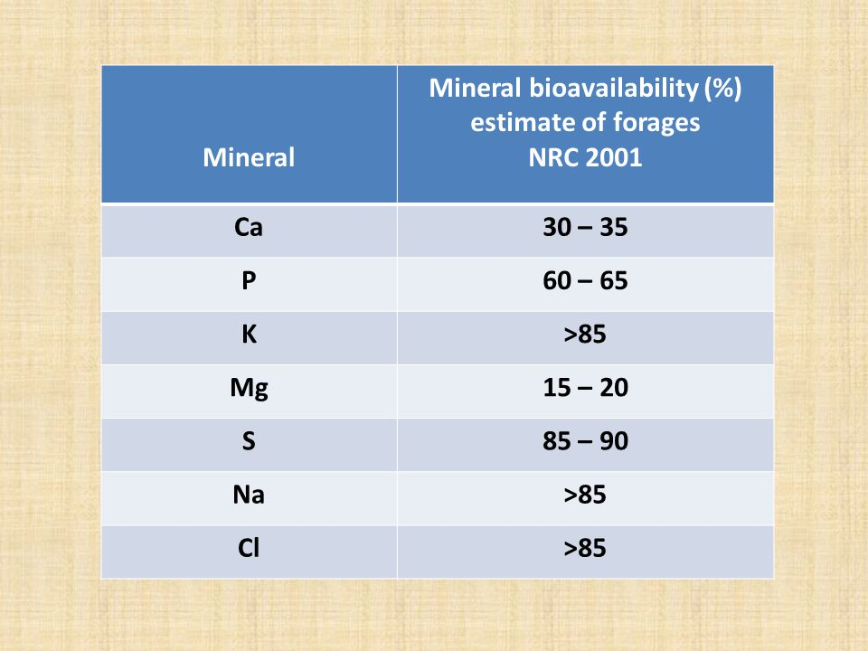 Mineral Mineral bioavailability (%) estimate of forages NRC 2001 Ca30 – 35 P60 – 65 K>85 Mg15 – 20 S85 – 90 Na>85 Cl>85