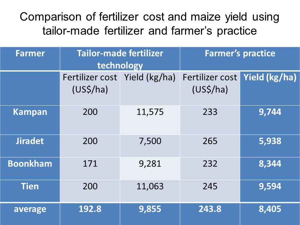 Comparison of fertilizer cost and maize yield using tailor-made fertilizer and farmer's practice FarmerTailor-made fertilizer technology Farmer's practice Fertilizer cost (US$/ha) Yield (kg/ha)Fertilizer cost (US$/ha) Yield (kg/ha) Kampan20011,5752339,744 Jiradet2007,5002655,938 Boonkham1719,2812328,344 Tien20011,0632459,594 average192.89,855243.88,405