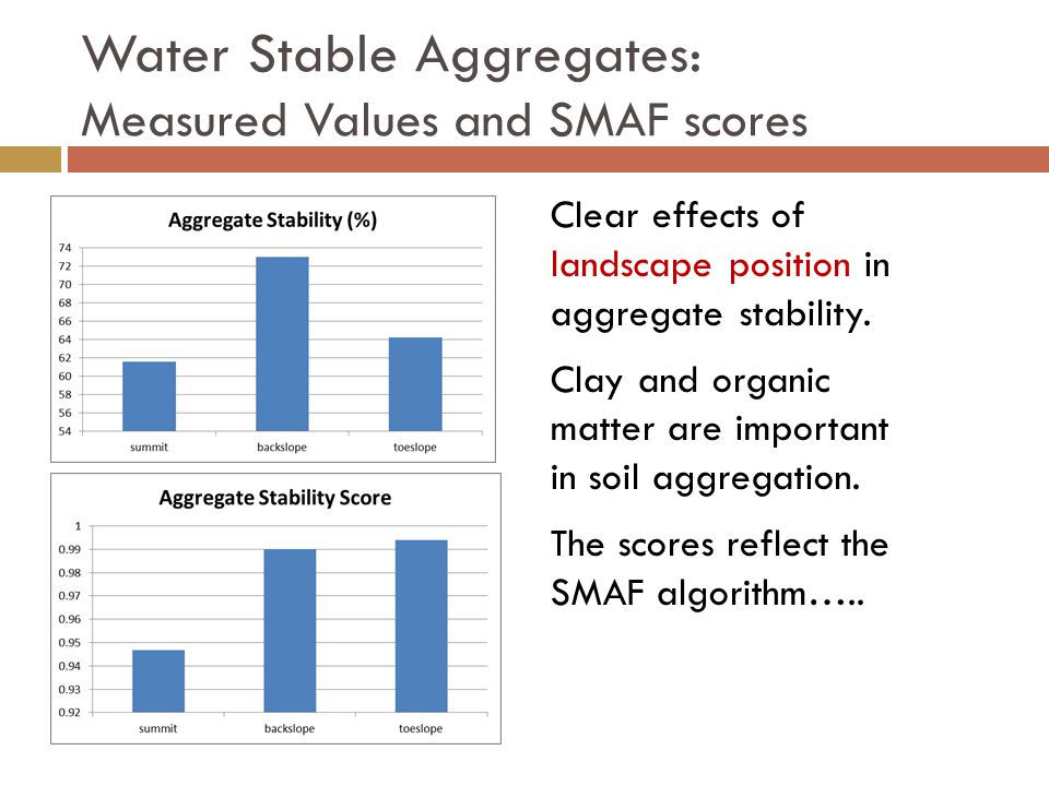 Water Stable Aggregates: Measured Values and SMAF scores Clear effects of landscape position in aggregate stability.
