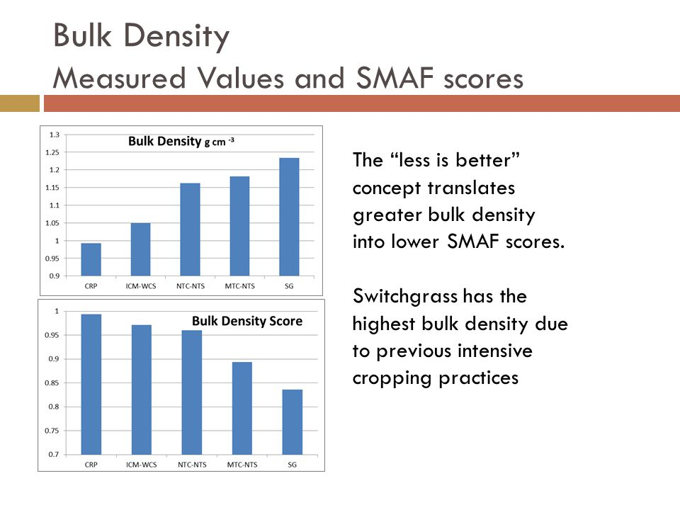 Bulk Density Measured Values and SMAF scores The less is better concept translates greater bulk density into lower SMAF scores.