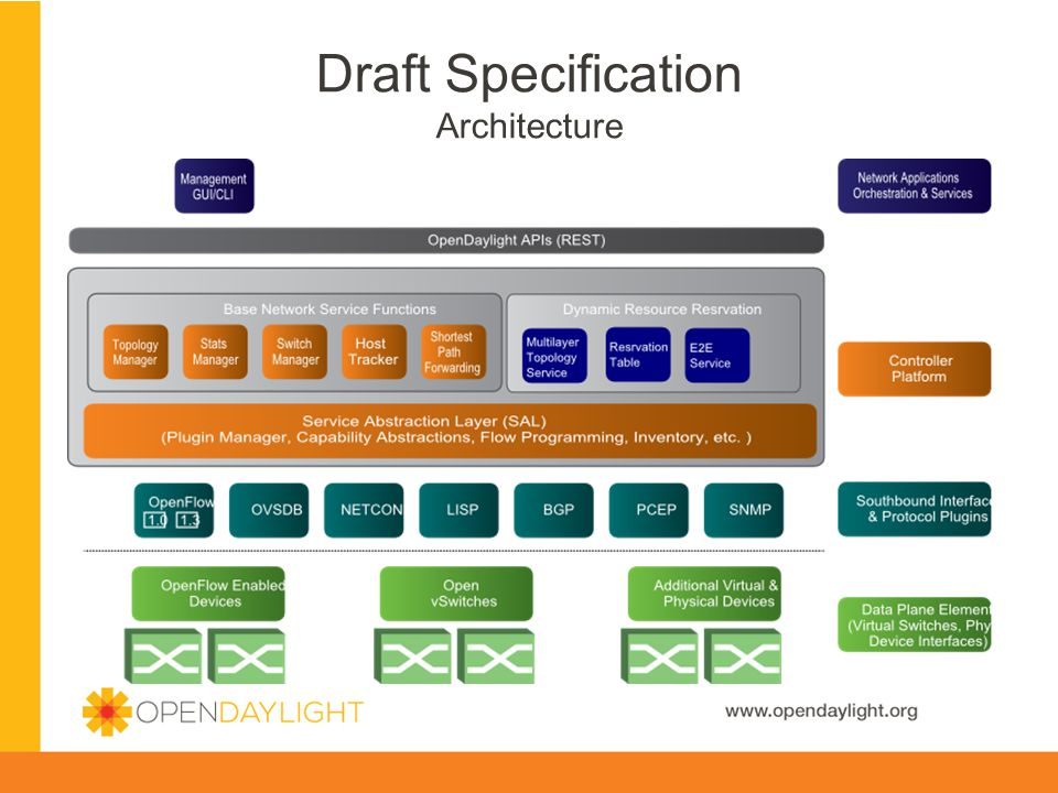 www.opendaylight.org Draft Specification API / Interfaces  Potential Northbound Standards  OGF NSIv1  OGF NSIv2  Other Standards possible  Any thoughts?