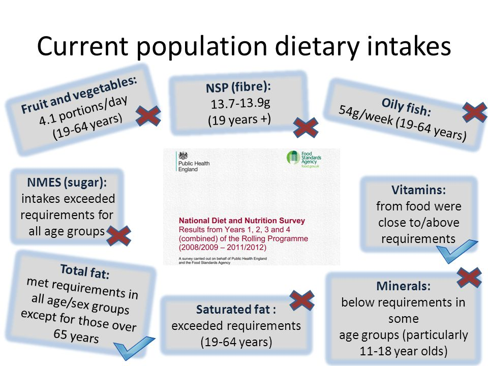 Current population dietary intakes Fruit and vegetables: 4.1 portions/day (19-64 years ) Oily fish: 54g/week (19-64 years) NSP (fibre): 13.7-13.9g (19