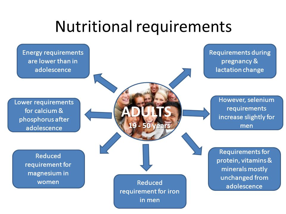 Nutritional requirements ADULTS 19 - 50 years Energy requirements are lower than in adolescence Lower requirements for calcium & phosphorus after adol