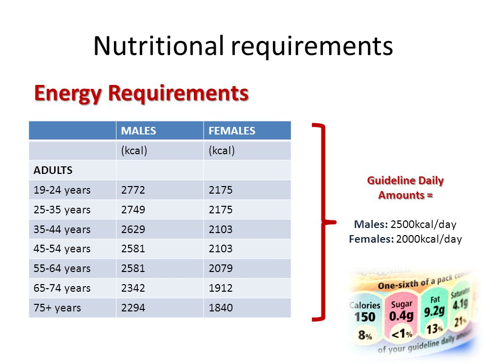 Nutritional requirements MacronutrientDietary Reference Value Total fatPopulation average no more than 35% food energy Saturated fatty acidsPopulation average no more than 11% food energy Trans fatty acidsPopulations average no more than 2% food energy Total carbohydratePopulations average no more than 50% food energy Non-milk extrinsic sugars (NMES) [added sugars] Population average no more than 11% food energy Non-starch polysaccharides (NSP) [fibre] Adult population average at least 18g per day SaltAdult population average no more than 6g/day Nutrient requirements