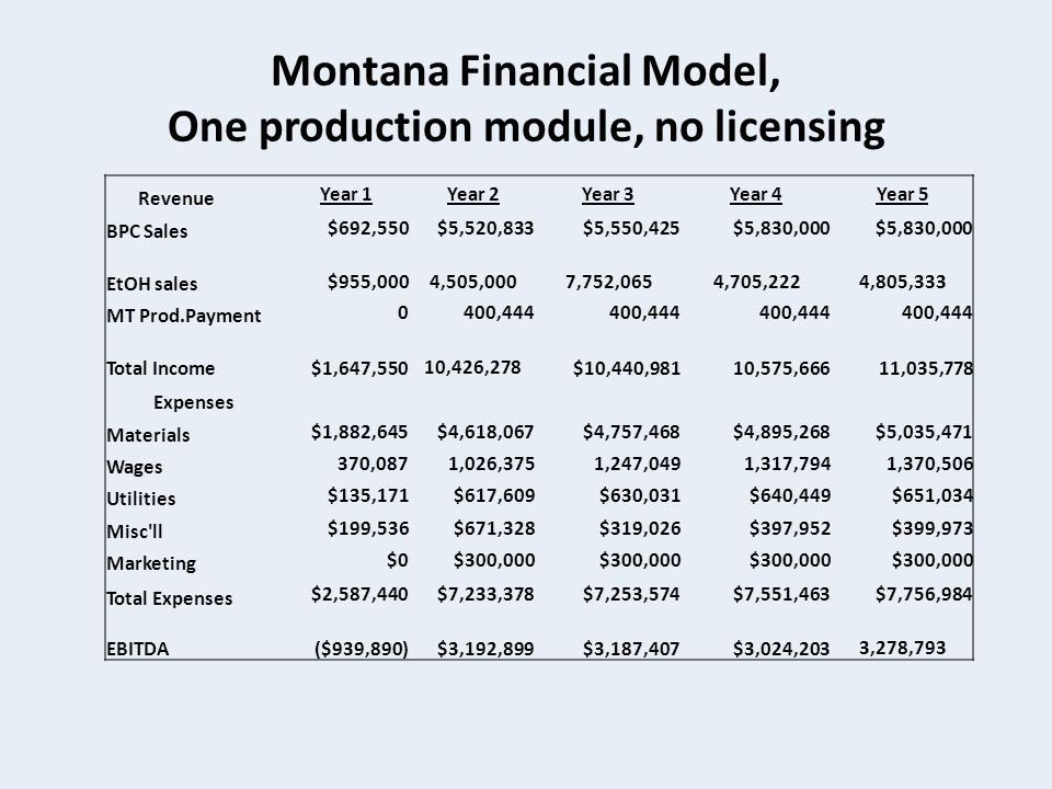 Montana Financial Model, One production module, no licensing Revenue Year 1Year 2Year 3Year 4Year 5 BPC Sales $692,550$5,520,833$5,550,425$5,830,000 EtOH sales $955,000 4,505,000 7,752,065 4,705,222 4,805,333 MT Prod.Payment 0400,444 Total Income$1,647,550 10,426,278$10,440,98110,575,666 11,035,778 Expenses Materials $1,882,645$4,618,067$4,757,468$4,895,268$5,035,471 Wages 370,0871,026,3751,247,0491,317,7941,370,506 Utilities $135,171$617,609$630,031$640,449$651,034 Misc ll $199,536$671,328$319,026$397,952$399,973 Marketing $0$300,000 Total Expenses $2,587,440$7,233,378$7,253,574$7,551,463$7,756,984 EBITDA($939,890)$3,192,899$3,187,407$3,024,203 3,278,793