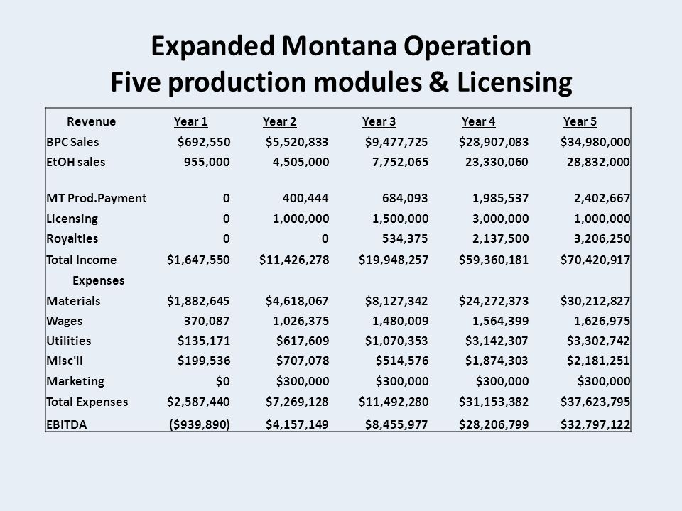 Expanded Montana Operation Five production modules & Licensing RevenueYear 1Year 2Year 3Year 4Year 5 BPC Sales$692,550$5,520,833$9,477,725$28,907,083$34,980,000 EtOH sales955,0004,505,0007,752,06523,330,06028,832,000 MT Prod.Payment0400,444684,0931,985,5372,402,667 Licensing01,000,0001,500,0003,000,0001,000,000 Royalties00534,3752,137,5003,206,250 Total Income$1,647,550$11,426,278$19,948,257$59,360,181$70,420,917 Expenses Materials$1,882,645$4,618,067$8,127,342$24,272,373$30,212,827 Wages370,0871,026,3751,480,0091,564,3991,626,975 Utilities$135,171$617,609$1,070,353$3,142,307$3,302,742 Misc ll$199,536$707,078$514,576$1,874,303$2,181,251 Marketing$0$300,000 Total Expenses$2,587,440$7,269,128$11,492,280$31,153,382$37,623,795 EBITDA($939,890)$4,157,149$8,455,977$28,206,799$32,797,122