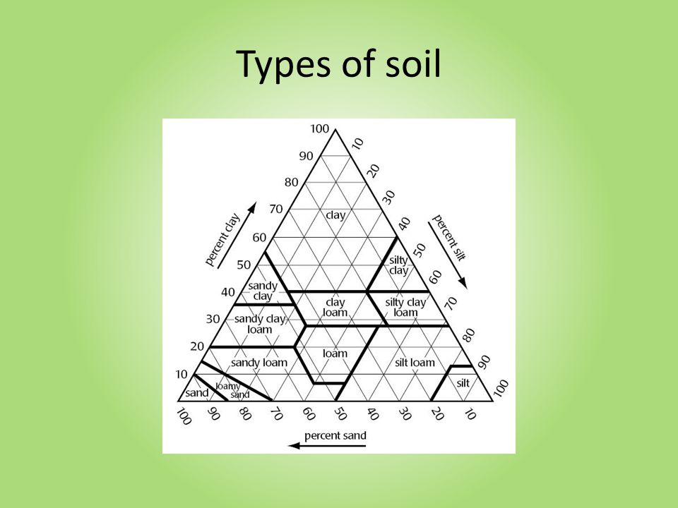 Making Good from Bad, Better from Good Whether your soil is clayey, sandy, loamy, low in nutrients, compacted or has poor drainage: – Add organic matter – Adding organic matter is the best way to improve your soil – Never throw away anything organic again