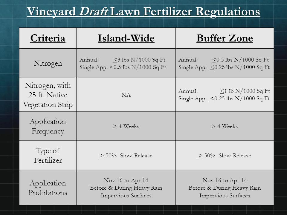 Vineyard Draft Lawn Fertilizer Regulations CriteriaIsland-WideBuffer Zone Nitrogen Annual: <3 lbs N/1000 Sq Ft Single App: <0.5 lbs N/1000 Sq Ft Annual: <0.5 lbs N/1000 Sq Ft Single App: <0.25 lbs N/1000 Sq Ft Nitrogen, with 25 ft.