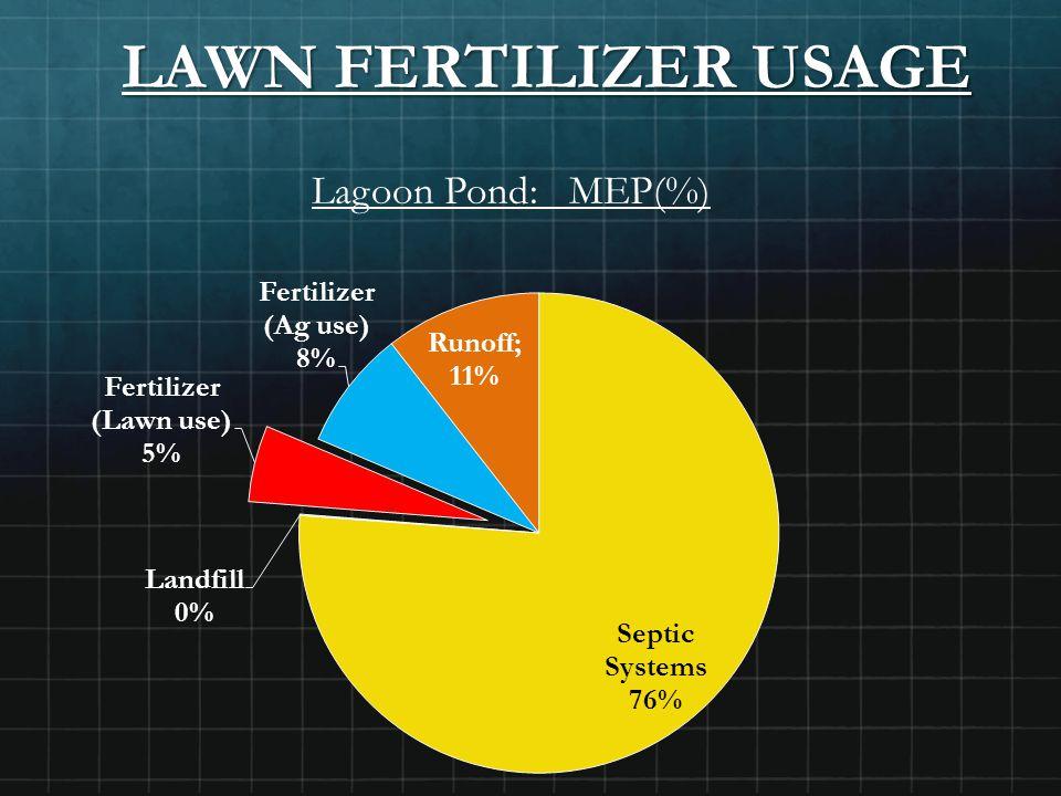 LAWN FERTILIZER USAGE Lagoon Pond: MEP(%)