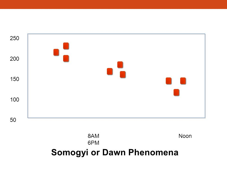 8AMNoon 6PM 250 200 150 100 50 Somogyi or Dawn Phenomena