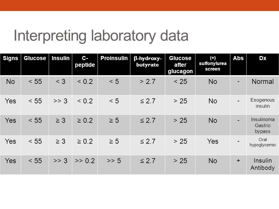 Interpreting laboratory data SignsGlucoseInsulinC- peptide Proinsulin β -hydroxy- butyrate Glucose after glucagon (+) sulfonylurea screen AbsDx No< 55