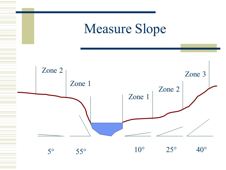 Measure Slope Zone 1 Zone 2 Zone 3 Zone 1 Zone 2 5°5°55° 10°40°25°